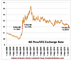 Mexican Peso - US Dollar Exchange Rate